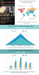 automotive wiring harness market size & industry analysis automobile wiring harness manufacturers india at Automotive Wiring Harness Manufacturers In India