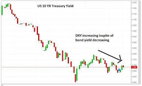 Dxy 10 Year Chart Dollar Dollar Is Gaining More Power Stupid Its Not About