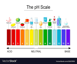Color Chart For Universal Indicator Ph Scale Universal Indicator Ph Test Strips