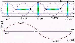 A C Generator Mini Physics Learn Physics Online