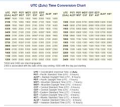 Zulu Time Guide For Contiguous U S 2 In X 1 8 From 12889 3 ...