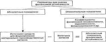 Курсовая работа Экономическая эффективность функционирования  Параметры для оценки финансовой устойчивости предприятия приведены на рисунке 1