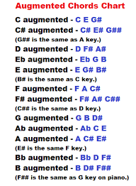 Diminished Chords Piano Chart Learn Piano Chords Here Learn How To Form Augmented And