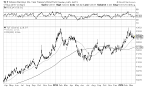 Tlt Etf Chart Market Tell Watch The Tlt Treasury Bond Etf
