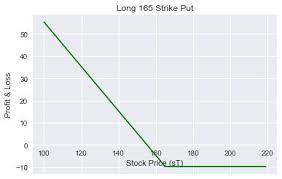 Bear Spread Bear Spread Options Trading Strategy In Python