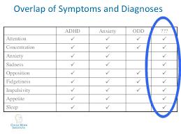 Behavior Charts For Oppositional Defiant Disorder Kipp Adhd Presentation Kurtz