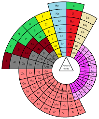 Alternative periodic tables - Wikiwand