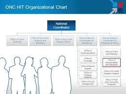 Standards Interoperability Framework Overview Doug Fridsma