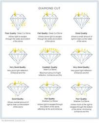 Diamond Grading Scale Chart Diamond Cut Chart