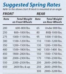 Qa1 Spring Rate Chart Qa1 11gsf300 Coil Spring 300 Lb