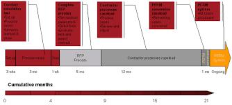 56 Best Naturalization Process Flow Chart Flowchart