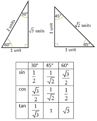 Trig Angles Chart Trigonometric Ratios Of Special Angles 0 30 45 60 90