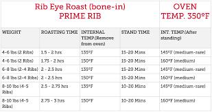 Prime Rib Temps Chart 13 Symbolic Roasting Chart For Beef Rib Roast