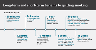 Stop Smoking Health Chart What You Need To Know To Quit Smoking