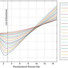 Standing Katz Chart Standing And Katzs Compressibility Factor Chart Download