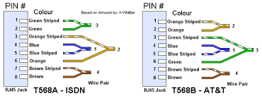 rj 45 wiring diagram system designing of 100 gbps ethernet how to wire an rj45 connector using category 5 5e or 6 cable