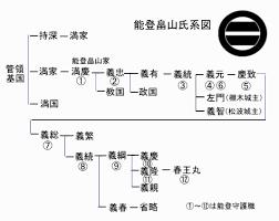 「畠山家系図」の画像検索結果