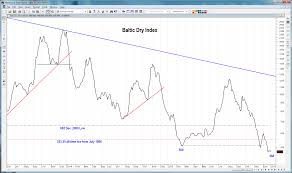 Baltic Dry Index Chart Today What Is The Baltic Dry Index Saying Now Beyond The Chart
