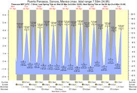 Tide Times And Tide Chart For Puerto Penasco Mexico Rocky