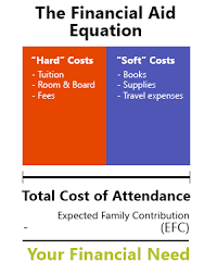 Estimated Expected Family Contribution Efc Chart 2016 Guide To College Financial Aid College Raptor Blog