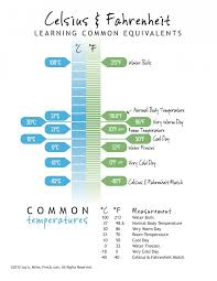 Centigrade To Fahrenheit Chart Celsius And Fahrenheit Conversion Chart