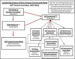 Chinese Communist Party Organization Chart The Hierarchy Of The Chinese Communist Party In One Chart