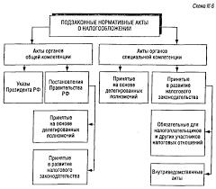 Подзаконные акты как источник Реферат Значение этих актов было особенно велико на первом этапе становления российского налогового законодательства 1991 1998 гг Из более чем тысячи правовых