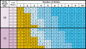 75 Valid Body Weight Blood Alcohol Chart