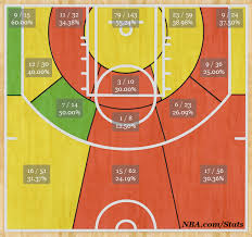 Clippers Shot Chart Analysis Los Angeles Clippers