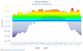 Bhutan Temperature Chart Bhutan Weather 2020 Climate And Weather In Bhutan The Best