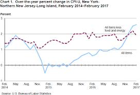 Consumer Price Index New York Northern New Jersey
