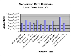 Generation Birth Years Chart Multigenerational Recruiting The Electronic Recruiting News