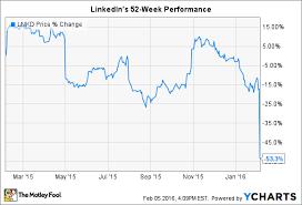 Linkedin Stock Price Chart Linkedin And Outerwall Inc Slump As Tech Stocks Plunge