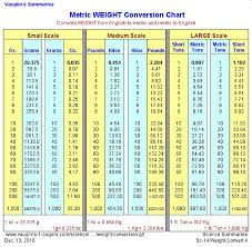 Imperial To Metric Weight Conversion Chart Metric Weight Conversion Chart Vaughns Summaries