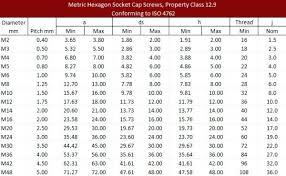 Socket Head Cap Screw Torque Chart Metric Www