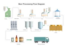 Brewery Organizational Chart Beer Processing Pfd Free Beer Processing Pfd Templates