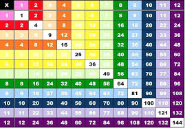 40 By 40 Multiplication Chart Free Printable Multiplication Charts Charleskalajian Com