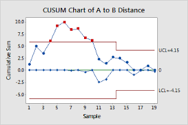 Example Of Cusum Chart Minitab