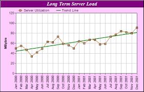 Trend Line Chart
