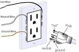 wiring diagram for plug outlet wiring image wiring wiring diagram for wall plug jodebal com on wiring diagram for plug outlet
