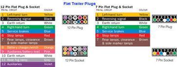 flat trailer plugs wiring diagram jpg 5 pin flat trailer plug wiring diagram 5 auto wiring diagram