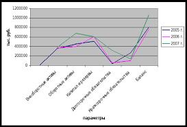 Реферат Сравнительный анализ финансовых показателей ОАО АБС  Сравнительный анализ финансовых показателей ОАО amp quot АБС Автоматизация amp quot и ОАО