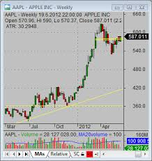 Aapl Quote