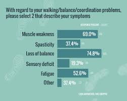 ms and walking balance coordination problems physical therapy and regular exercise or stretching can be an excellent way to maintain muscle strength and flexibility people frequently that