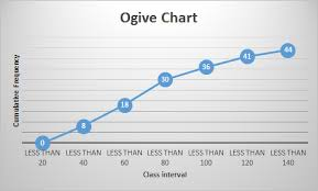 Draw A Less Than Type Ogive For The Distribution And From