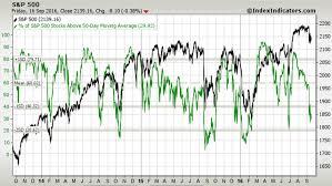 Vix Vxv Ratio Chart Weekly Sandp 500 Chartstorm 18 Sep 2016 Markets