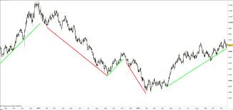 Us Dollar Index Dxy Chart Dollar Index News Analysis