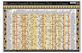 Essential Oil Charts Studio 4 44