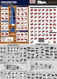 Butcher Cuts Of Beef Chart Meat Cutting Chart All 4 Meat Chart Posters Beef Cuts Porks Most Popular Cuts Old Time Butcher Shop Beef Old Time Butcher Shop Pork