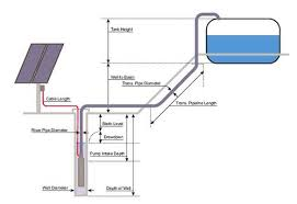 solar powered water pumping micro hydro backwoods solar diagram of solar water pumping system